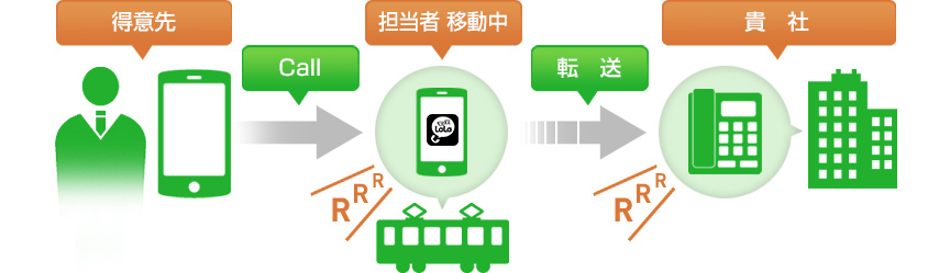 メリット3 便利な機能が充実|ビジネスLaLa Call(ビジネスララ ...