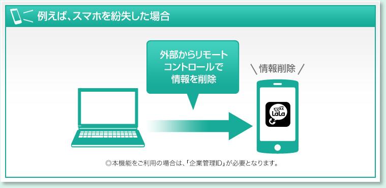 例えば、スマホを紛失した場合  外部からリモート コントロールで 情報を削除 ◎本機能をご利用の場合は、ご契約者さまにお渡しする「企業管理ID」が必要となります。